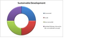 Sustainable Development Cycle