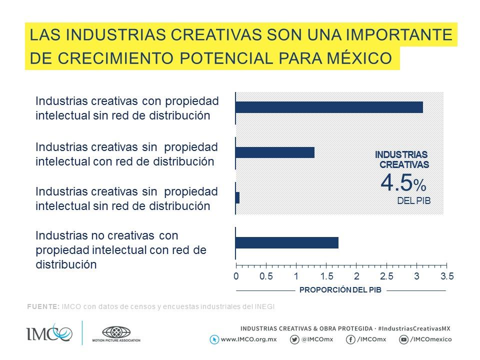 Las industrias creativas