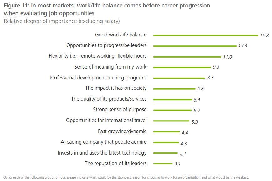 Balance vida carrera