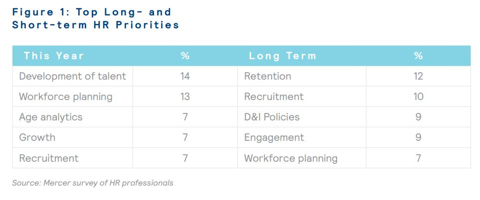 Top long and short term HR priorities