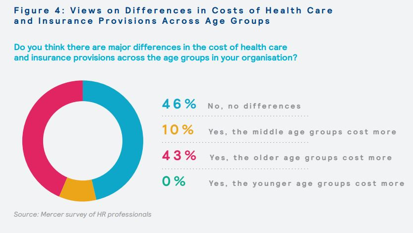 Views on differences in costs of health care and insurance provisions across age groups