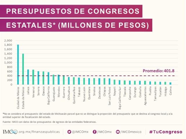 Presupuesto Congresos locales