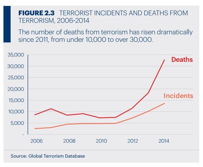Terrorism incident