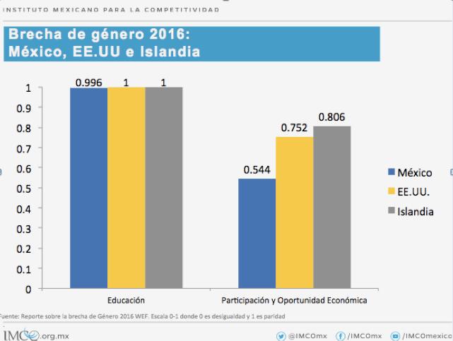 brecha-de-genero-2016-mexico-eu-islandia