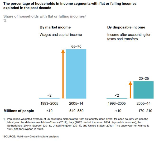 percentaje-of-households-in-income-segments-with-flat-or-falling-incomes-exploded-in-the-past-decade