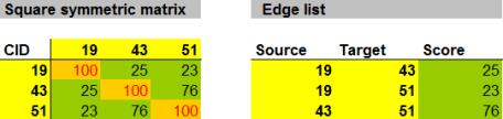square symmetric matrix vs. edge list