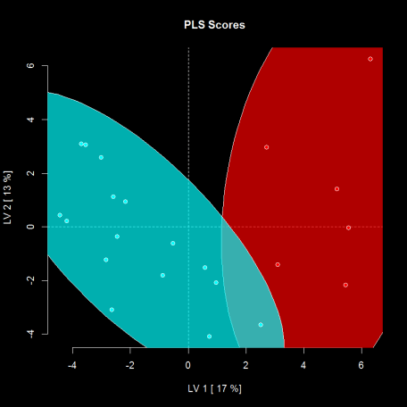 PLS scores with outlier removed