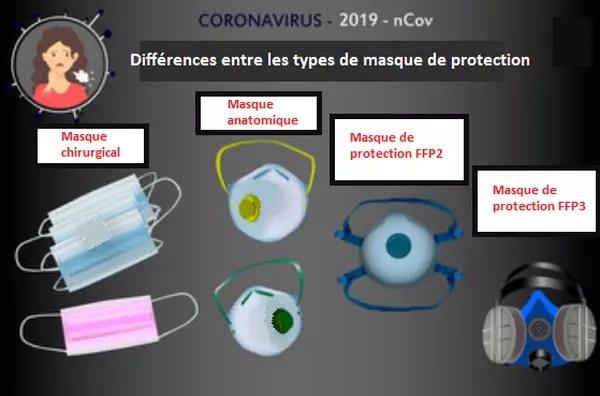 différences masques de protection coronavirus