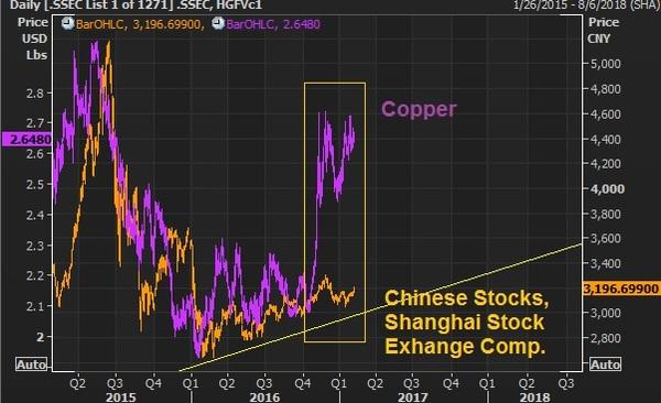 china stock feb 10