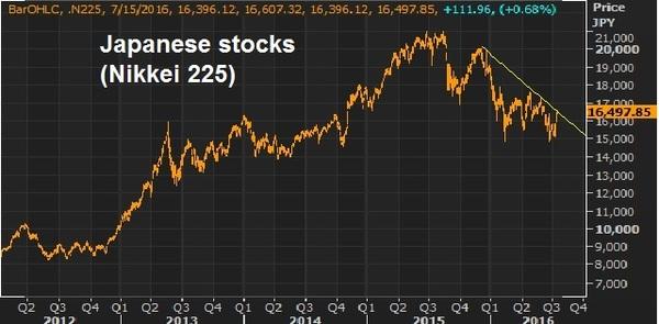 jap stocks july 15