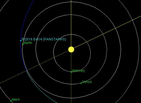BA14 Panstarrs Comet – 3,555,000 km   Top 8 Comets Flying Closest to Earth   Brain Berries