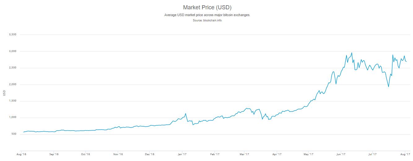 ulažući kripto sve legitimno ulaganje na mreži putem bitcoina s najnižim ulaganjem