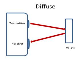 April-Photoelectric6 Proximity sensors