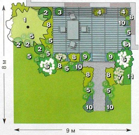 проект озеленения сада вокруг террасы
