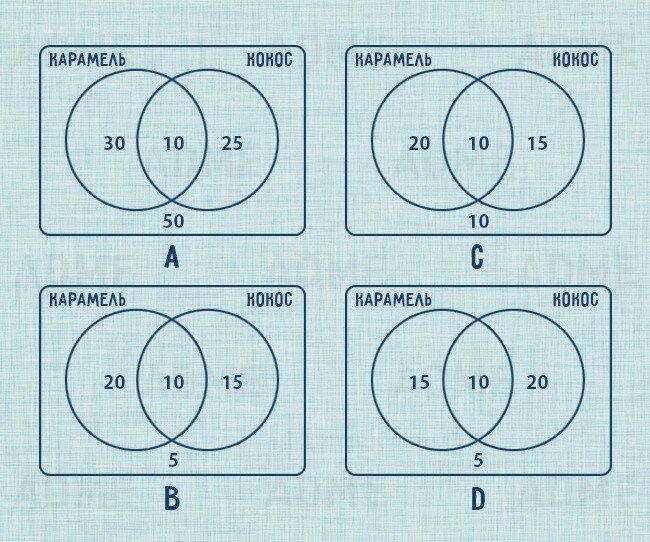 Простые логические задачки: дети их легко решают, а ты не сможешь!