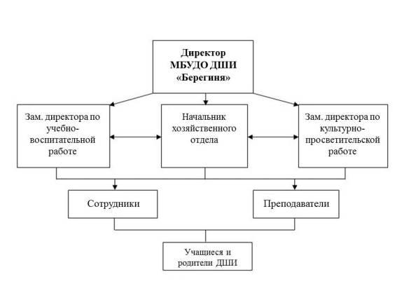 Структура ДШИ.jpg