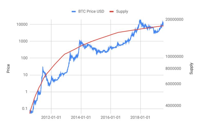 Supply vs. Price