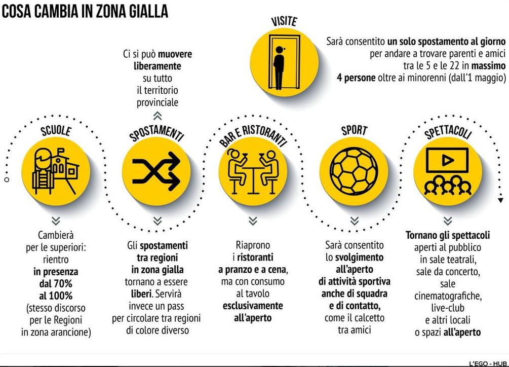 Cosa cambia in zona gialla: le nuove regole dal 26 aprile