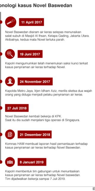 Kronologi kasus Novel Baswedan. (Foto: BBC News Indonesia)