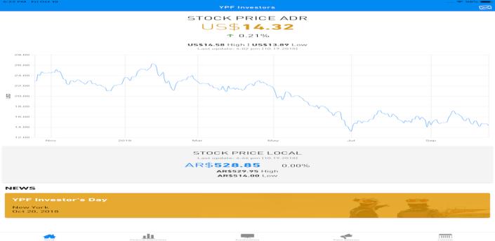 YPF Investors apk