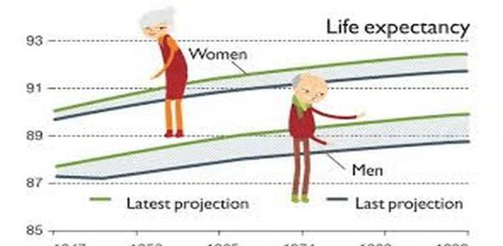 Your Life Expectancy apk
