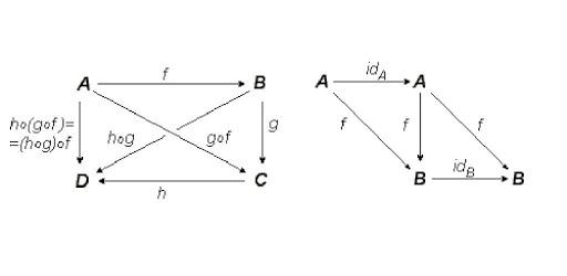 Category theory apk