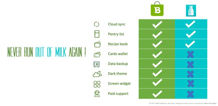 Shopping list & more: BigBag Pro apk