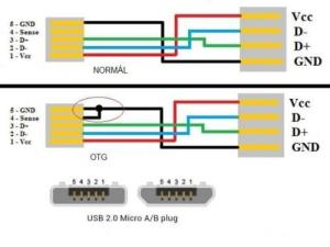 Szerelhető Micro USB B dugó  COLOR MŰSZAKI BOLT  addelhu piactér