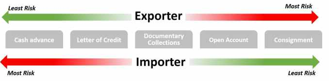 compare payment terms for exporter and importer