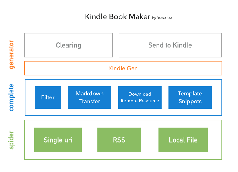 Kindle Book Maker