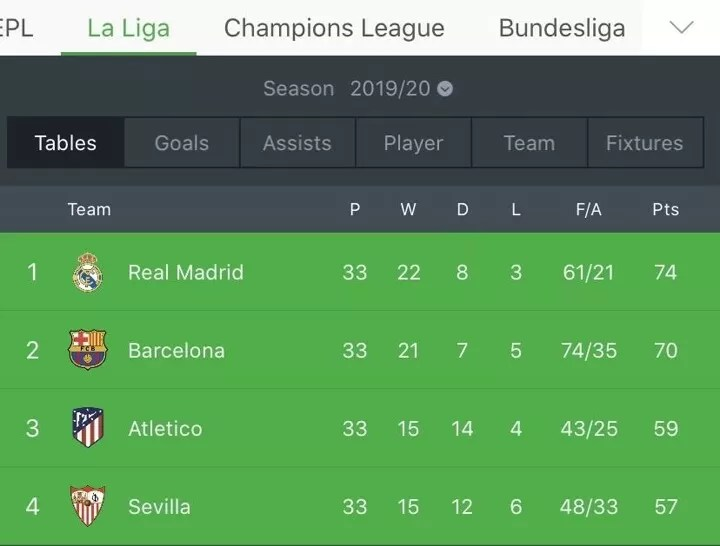 Discussion: Real Madrid now 4 pts above Barca, is La Liga race over? 2