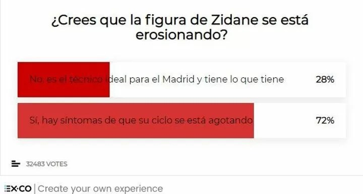 Survey: Real Madrid fans believe Zidane's time is coming to an end 6
