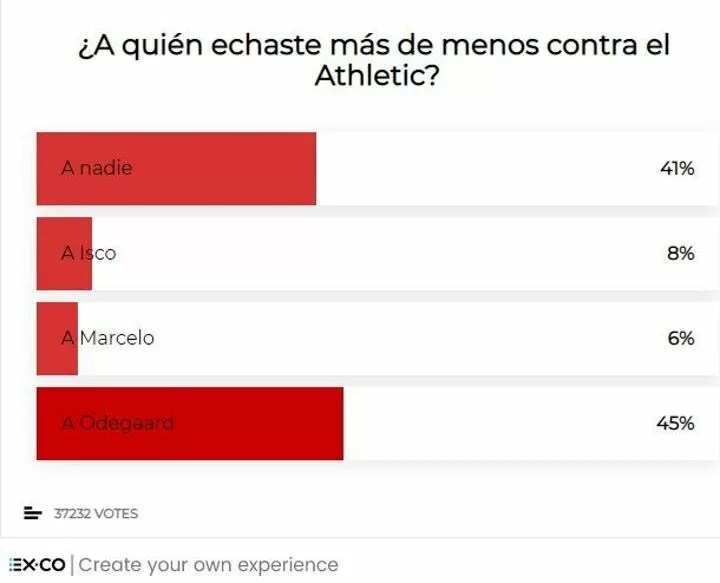 Survey: Real Madrid fans believe Zidane's time is coming to an end 5