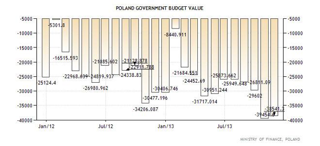 Αξία κρατικού χρέους της Πολωνίας