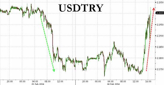 Διακύμανση της τουρκικής λίρας έναντι του αμερικανικού δολαρίου
