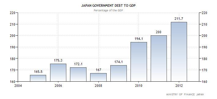 Κρατικό Χρέος προς ΑΕΠ (σε ποσοστό επί του ΑΕΠ) της Ιαπωνίας