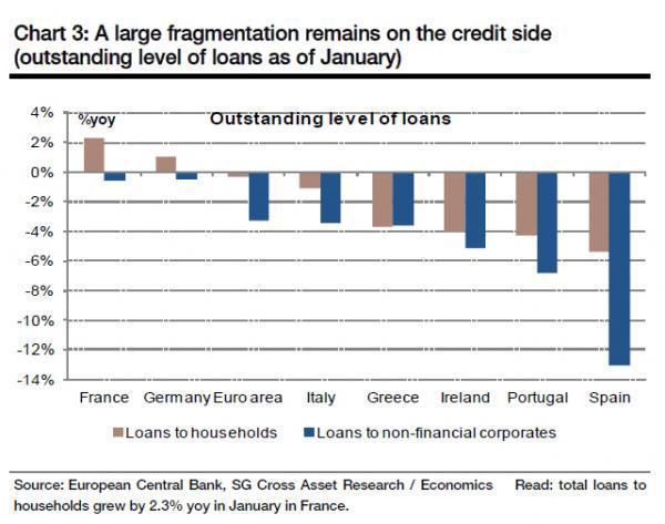 Μη εξυπηρετούμενα δάνεια ανά χώρα της Ευρωζώνης
