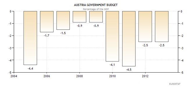 Προϋπολογισμός της Αυστρίας