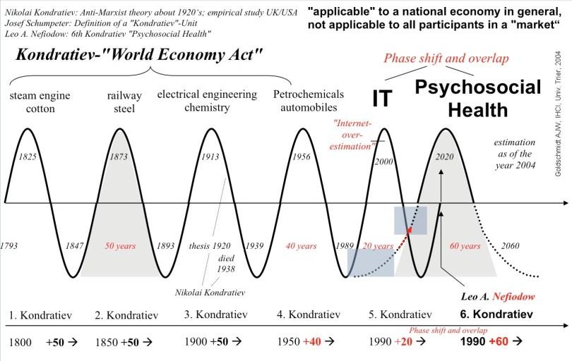 Αναπτυξιακός κύκλος σε διαστήματα 20 έως 50 χρόνων. (*Πατήστε στην εικόνα για μεγέθυνση)