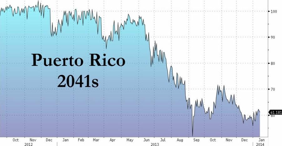 Διακύμανση στην αξία των ομολόγων του Puerto Rico. (*Πατήστε στο διάγραμμα για μεγέθυνση)