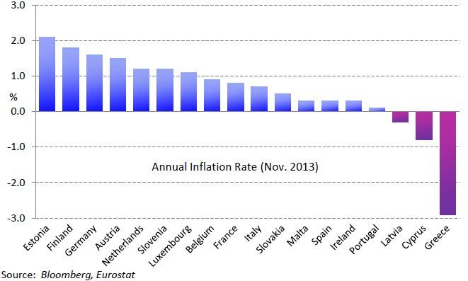 Ετήσιος πληθωρισμός ανά χώρα (Νοέμβριος 2013). (*Πατήστε στο διάγραμμα για μεγέθυνση)