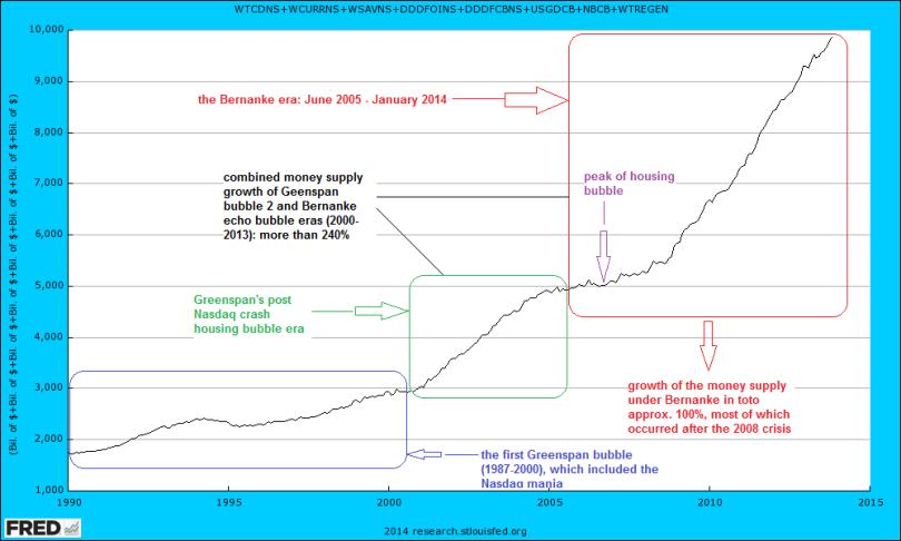 Κάθετα: Η ποσότητα εκτύπωσης χρημάτων σε δις δολάρια. Οριζόντια: Διάστημα. 1. (1ο κουτί, γαλάζιο) Η πρώτη φούσκα του Greenspan (1987-2000), συμπεριλαμβανομένης της κρίσης του Nasdaq τη περίοδο 2000.  2. (2ο κουτί, πράσινο) Η περίοδος μετά την έκρηξη της φούσκας ακινήτων και της κρίσης του Nasdaq - επί Greenspan και πάλι. 3. (3ο κουτί, κόκκινο) α. Η περίοδος Bernanke: Ιούνιος 2005 - Ιανουάριος 2014 {Μοβ σημείωση: Το υψηλότερο σημείο της φούσκας ακινήτων}, β. Ο ρυθμός αύξησης της προσφοράς χρήματος επί Bernanke από το 2008 και μετά άγγιξε το 100%. 4. (Σημείωση με μαύρα γράμματα, συνδυασμός 2ου και 3ου κουτιού) Ο συνολικός ρυθμός αύξησης της προσφοράς χρήματος από τη 2η φούσκα ακινήτων επί Greenspan έως και το το 2013 επί Bernanke (περίοδος 2000-2013) ξεπέρασε το 240%. (*Πατήστε στο διάγραμμα για μεγέθυνση)