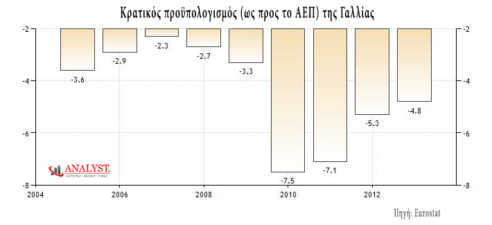 Κρατικός προϋπολογισμός (ως προς το ΑΕΠ) της Γαλλίας. (*Πατήστε στο διάγραμμα για μεγέθυνση)