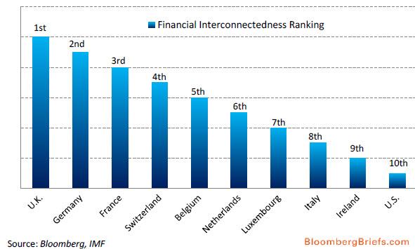 Οι 10 χώρες με τη μεγαλύτερη χρηματοπιστωτική αλληλοσύνδεση - εξάρτηση