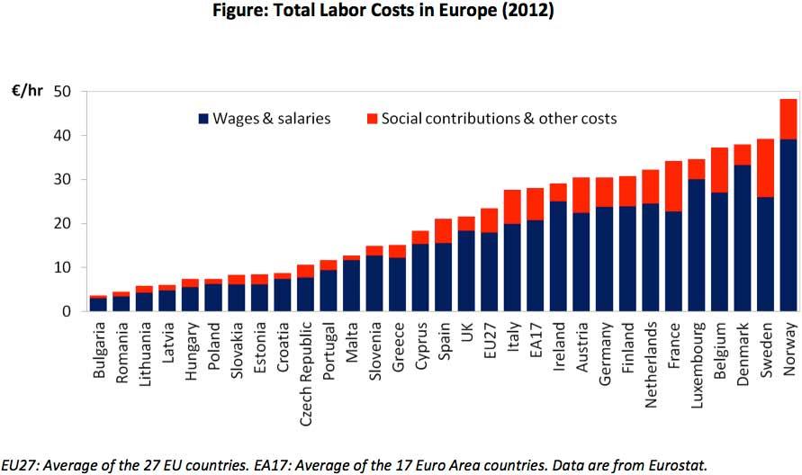 Συνολικό κόστος εργασίας ανά χώρα. (*Πατήστε στο διάγραμμα για μεγέθυνση)