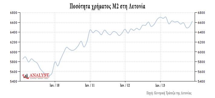 Τάση αύξησης της ποσότητα χρήματος Μ2 (απόθεματικό κεντρικών + εμπορικών Τραπεζών) της Λετονίας
