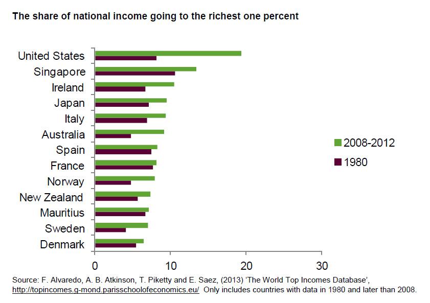 Το ποσοστό του εθνικού εισοδήματος που καταλήγει στο 1% των πλουσιότερων ανά χώρα (σε ποσοστό επί του συνόλου). (*Πατήστε στην εικόνα για μεγέθυνση)
