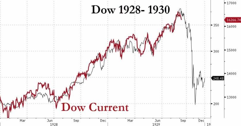 Dow Jones 1928-1930 (μαύρο) έναντι των τρέχον διακυμάνσεων Dow Jones. (*Πατήστε στο διάγραμμα για μεγέθυνση)