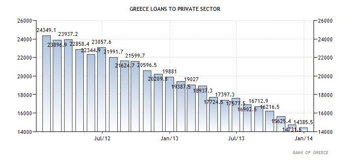 Δάνεια προς τον ιδιωτικό τομέα στην Ελλάδα