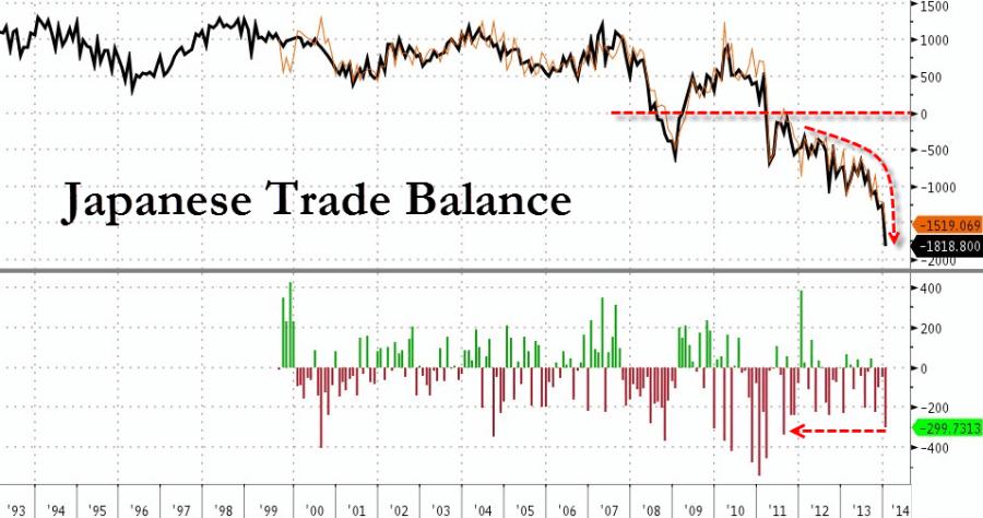 Ισοζύγιο τρεχουσών συναλλαγών της Ιαπωνίας